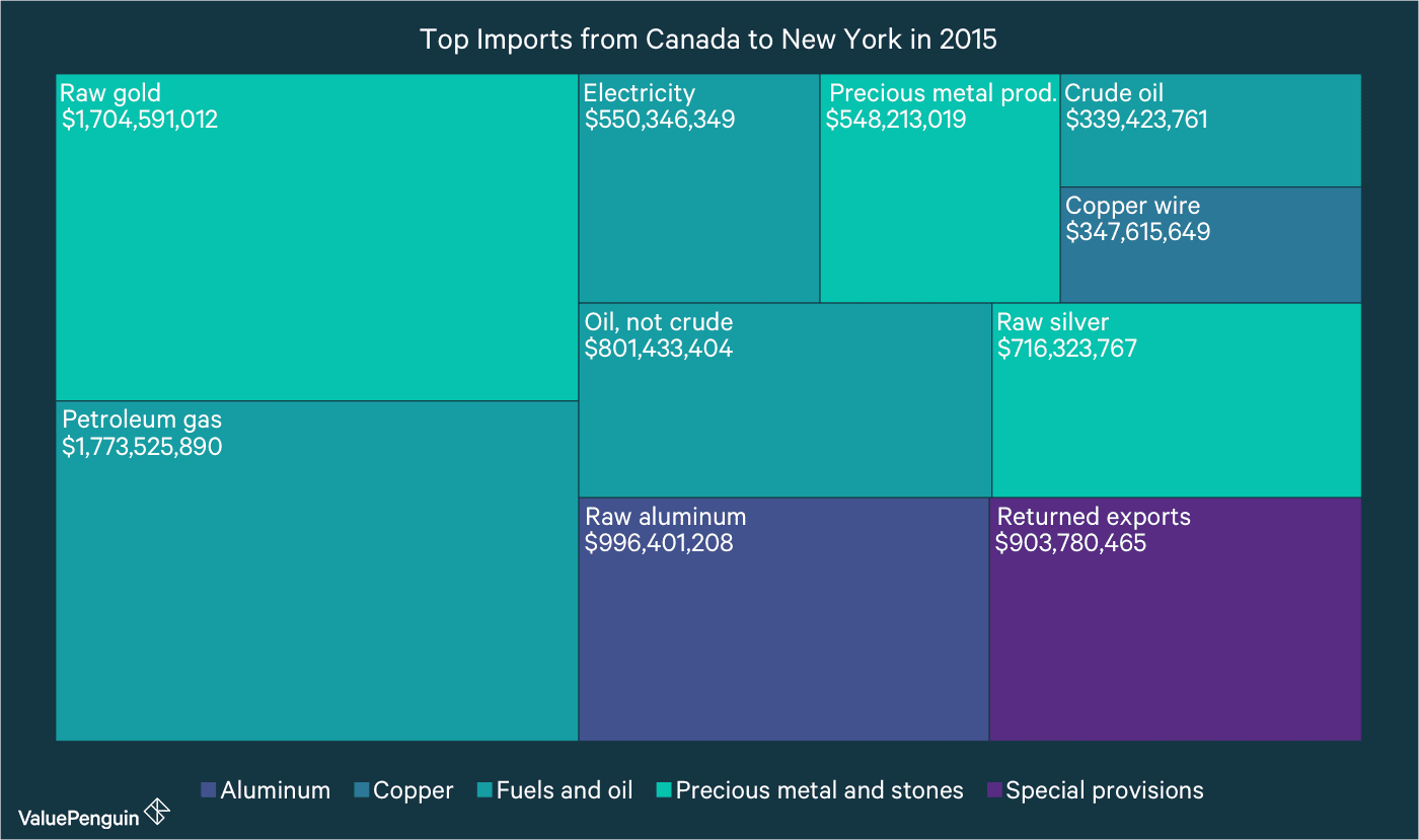 Top Imports (by dollar amount) from Canada to New York in 2015