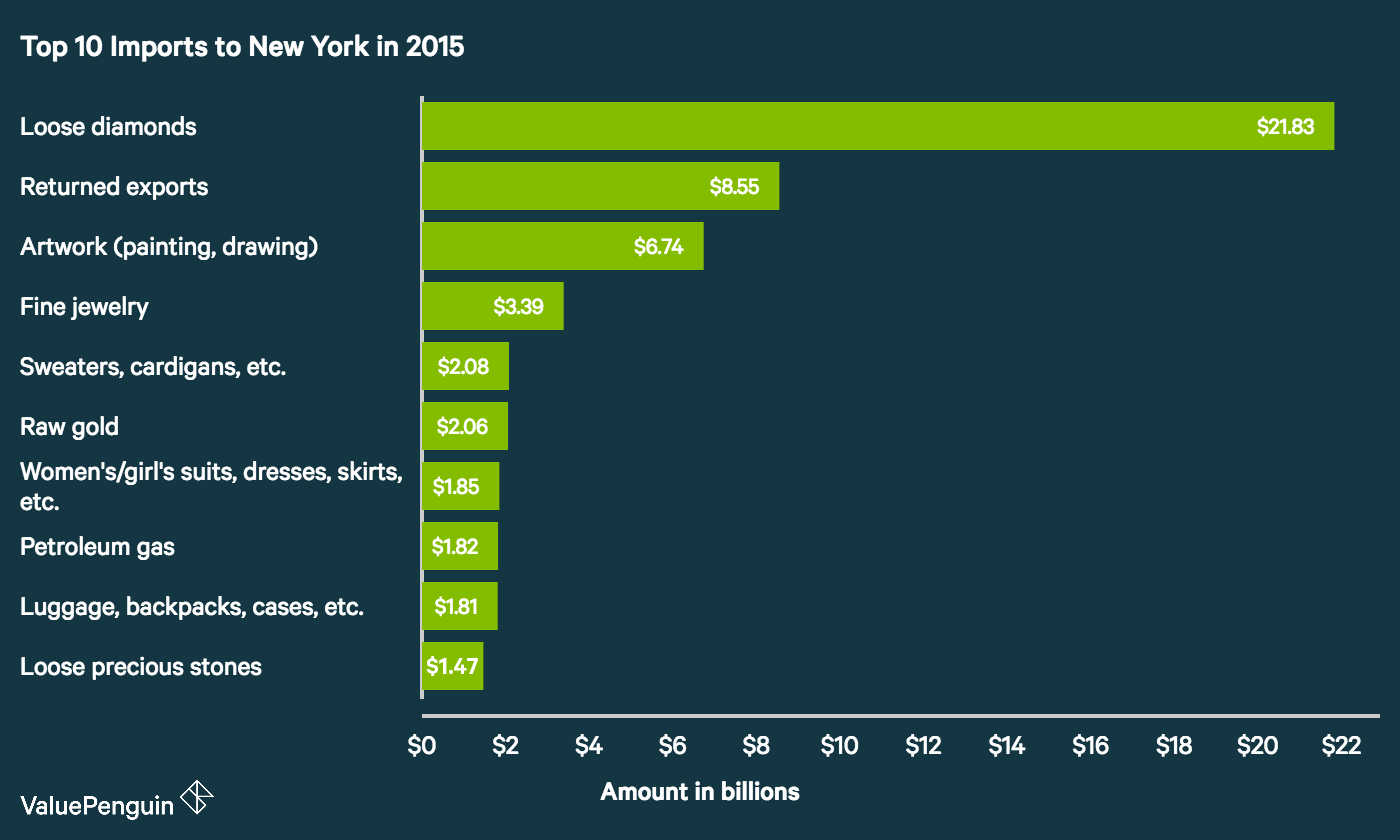 Top 10 Imports to New York in 2015 (by dollar amount)