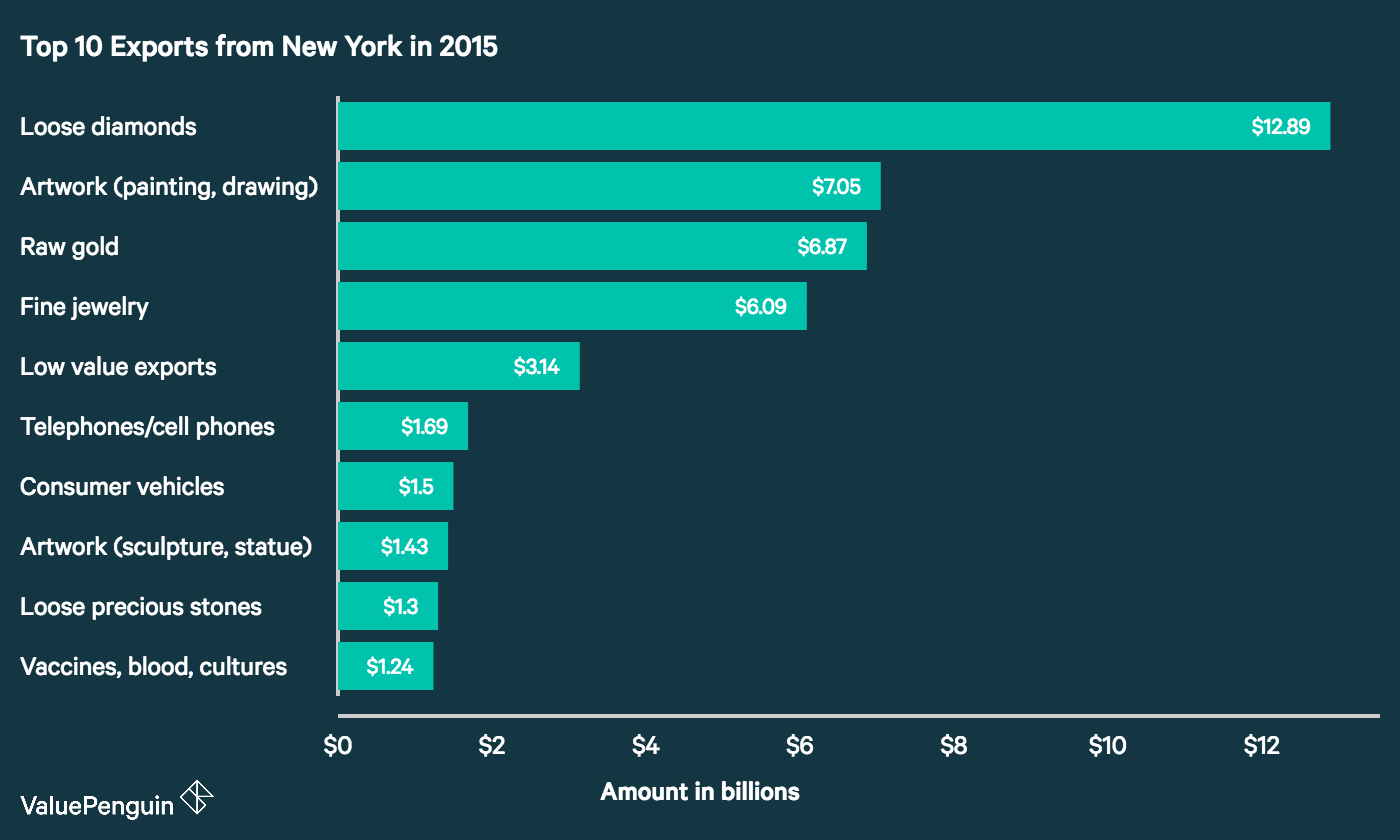 Top Exports (by dollar amount) from New York in 2015