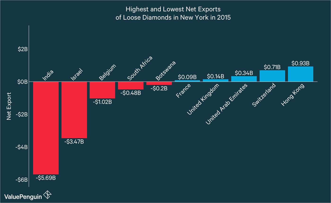 Highest and Lowest Net Exports (by dollar amount) of Diamonds from New York in 2015