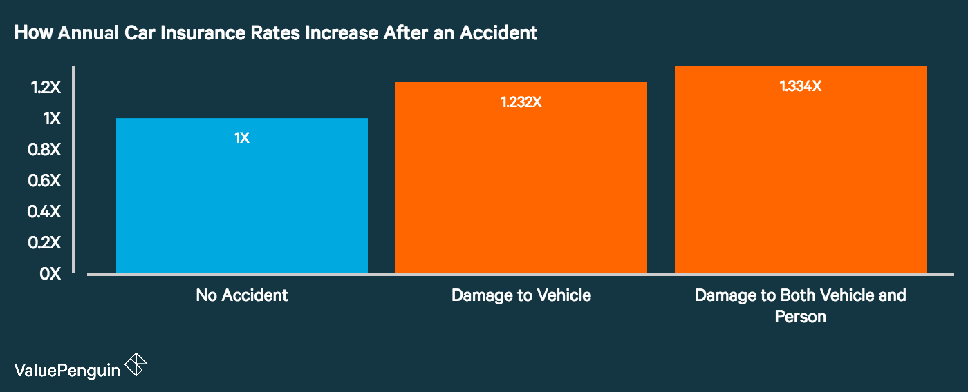 How Does an Accident Affect My Car Insurance Rates? - ValuePenguin