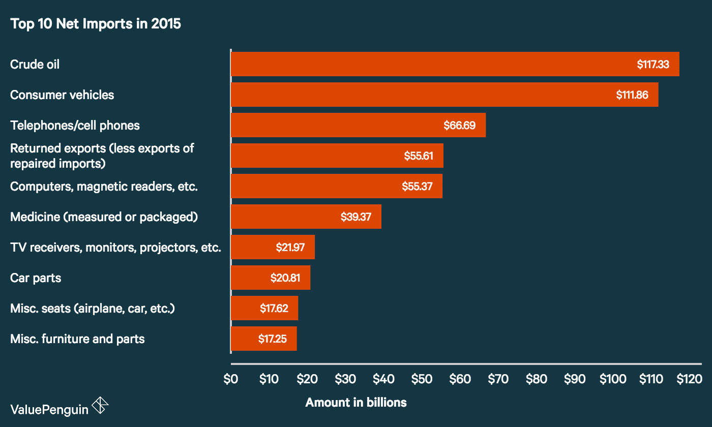 Top 10 Net Imports in U.S. in 2015 (by dollar amount)
