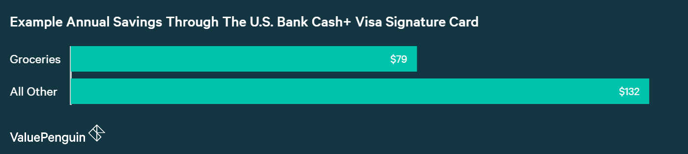 U.S. Bank Cash+™ Visa Signature® Card:Is It One Of The Best ...