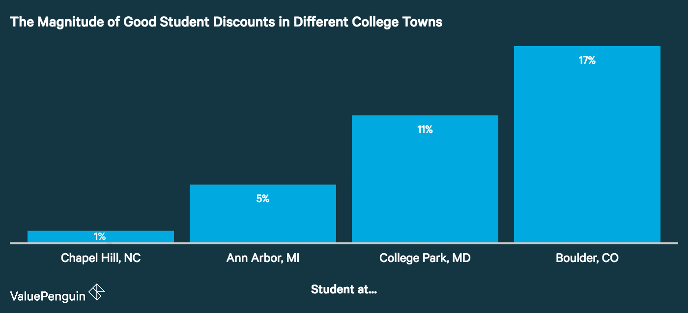 Graph shows how a Good Student Discount can vary between areas