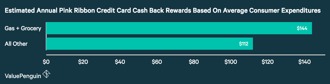 A graph depicting the estimated rewards earned through the Pink Ribbon credit card based on average consumer expenditure data.