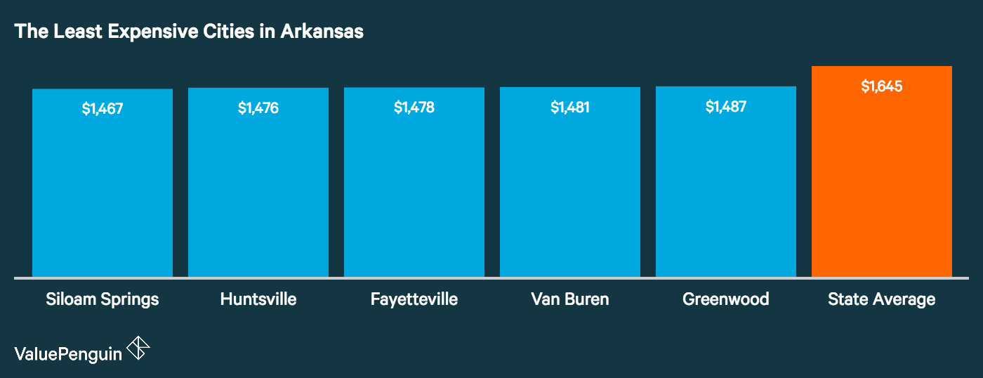 Graph showing how the top five least expensive cities in Arkansas for auto insurance stack