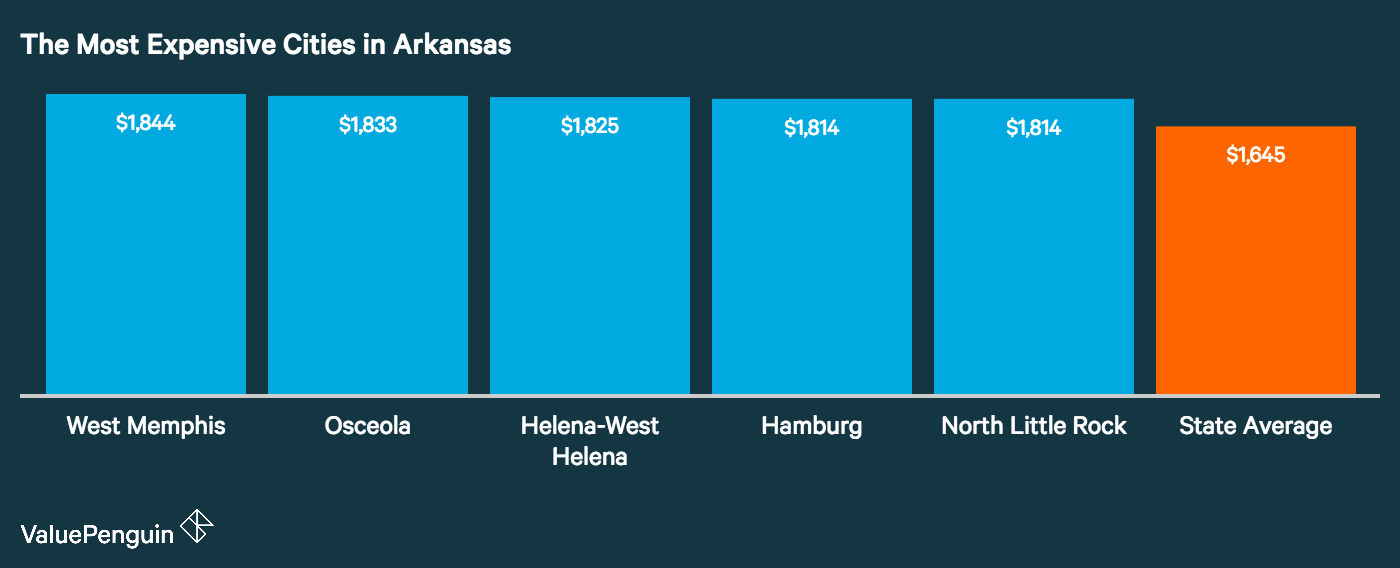 Graph showing how the top five most expensive cities in Arkansas for auto insurance stack up