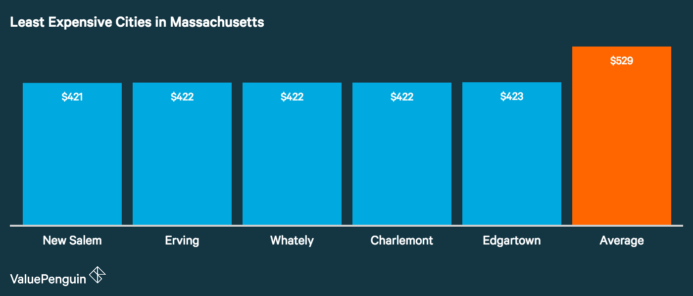 Graph showing how the top five least expensive cities in Massachusetts for auto insurance stack up