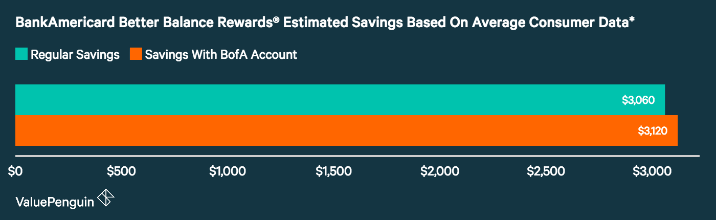 A graph showing how much the average indebted consumer can save by moving their balance over to the BankAmericard Better Balance Rewards Credit Card