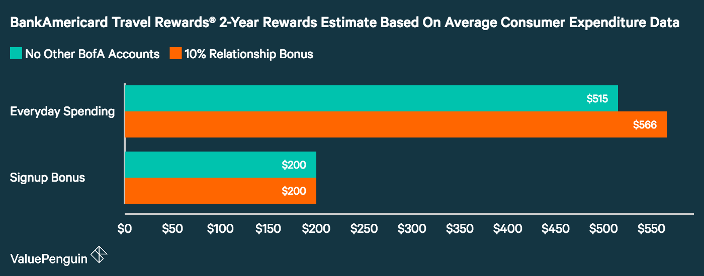 A graph showing how many rewards the average consumer can earn with the BankAmericard Travel Rewards Credit Card