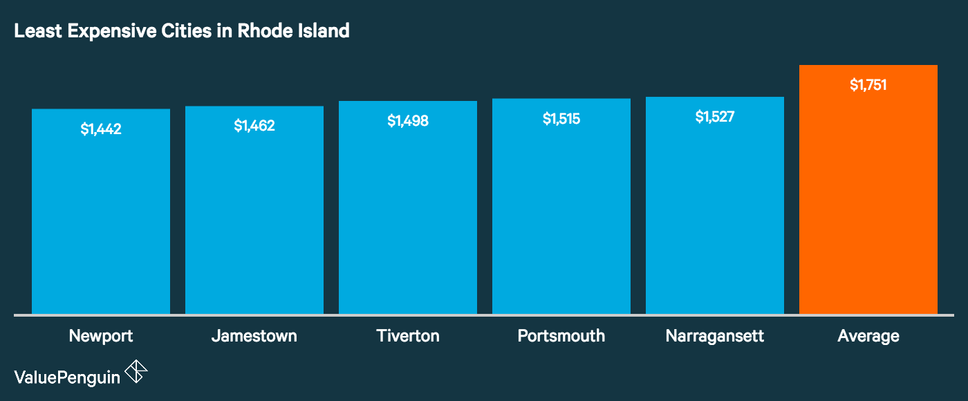 Graph showing how the top five least expensive cities in Rhode Island for auto insurance stack up