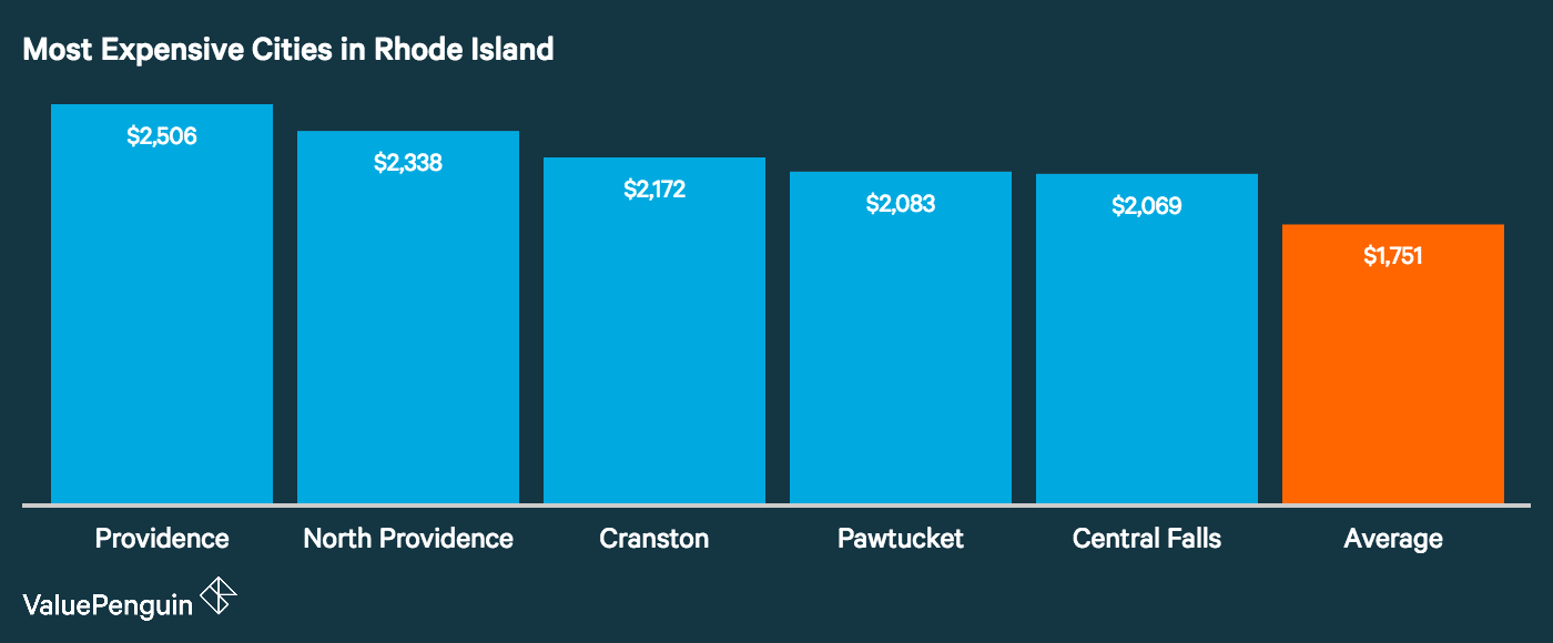 Graph showing how the top five most expensive cities in Rhode Island for auto insurance stack up