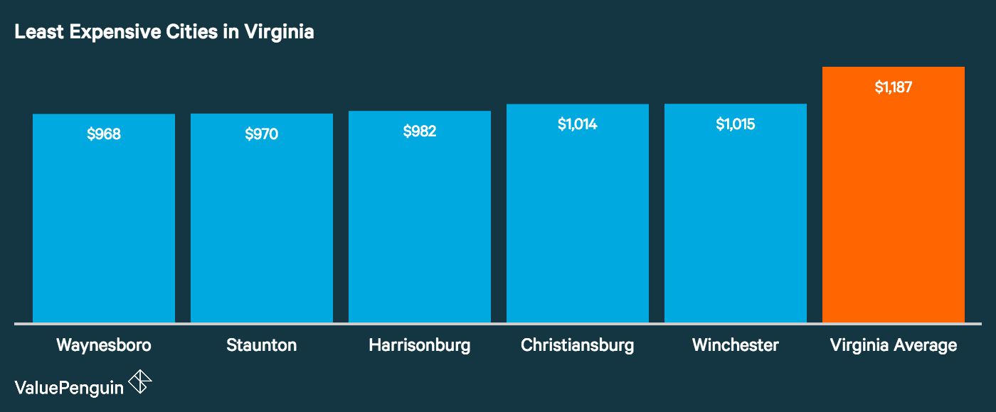 Graph showing how the top five least expensive cities in Virginia for auto insurance stack up