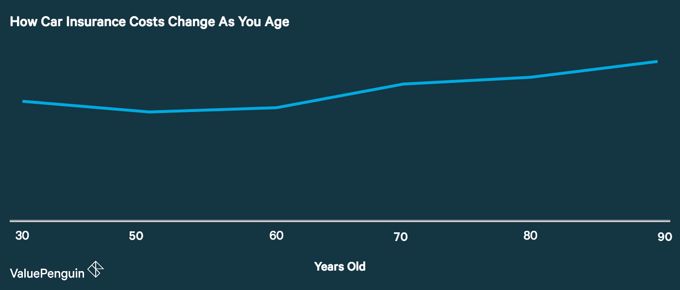 Graph shows how rates change for drivers as they age
