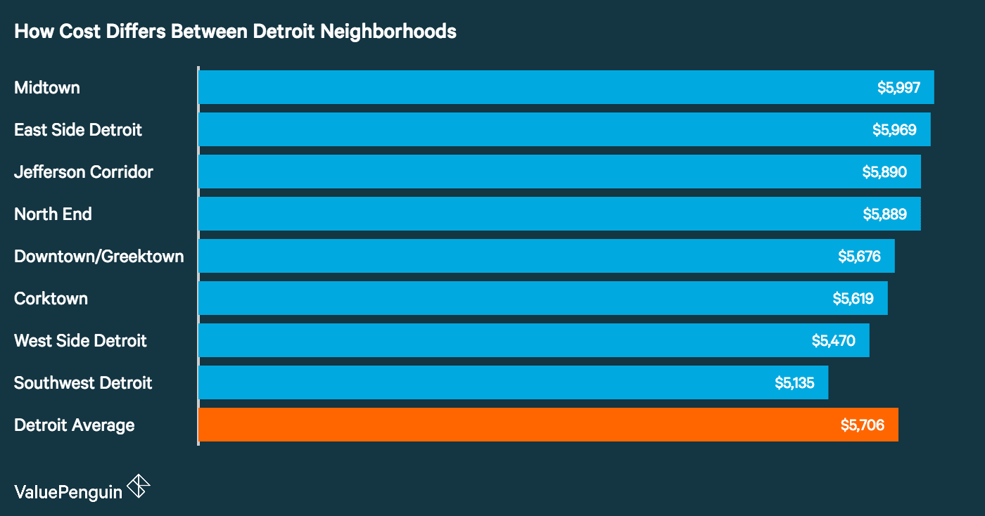 graph showing how different Detroit neighborhoods differ in cost of auto insurance