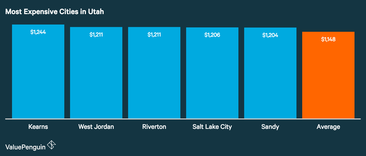 Graph showing how the top five most expensive cities in Utah for auto insurance stack up