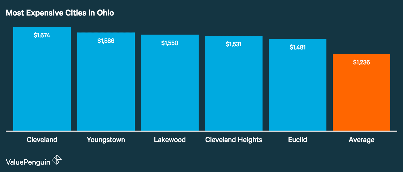 Graph showing how the top five most expensive cities in Ohio for auto insurance stack up