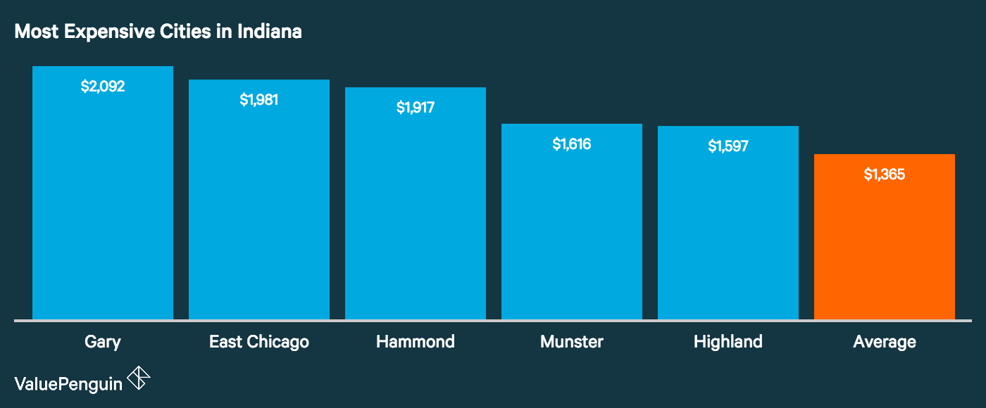 Graph showing how the top five most expensive cities in Indiana for auto insurance stack up