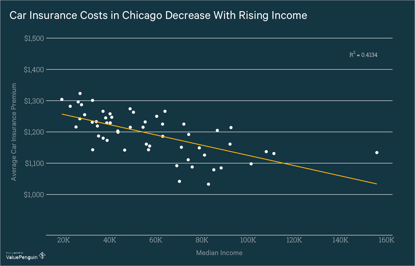 Graph shows the correlation between median income and car insurance cost in Chicago