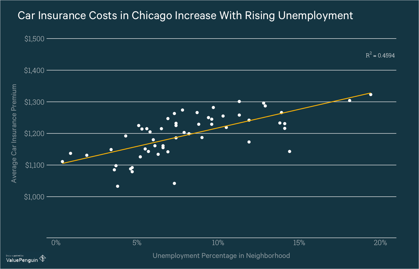 Graph shows the correlation between unemployment and car insurance cost in Chicago