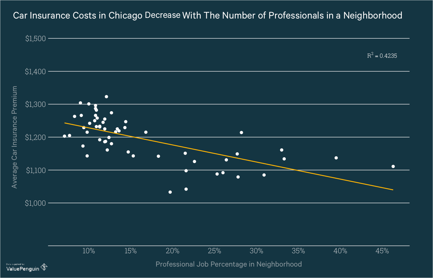 Graph shows the correlation between profession and car insurance cost in Chicago