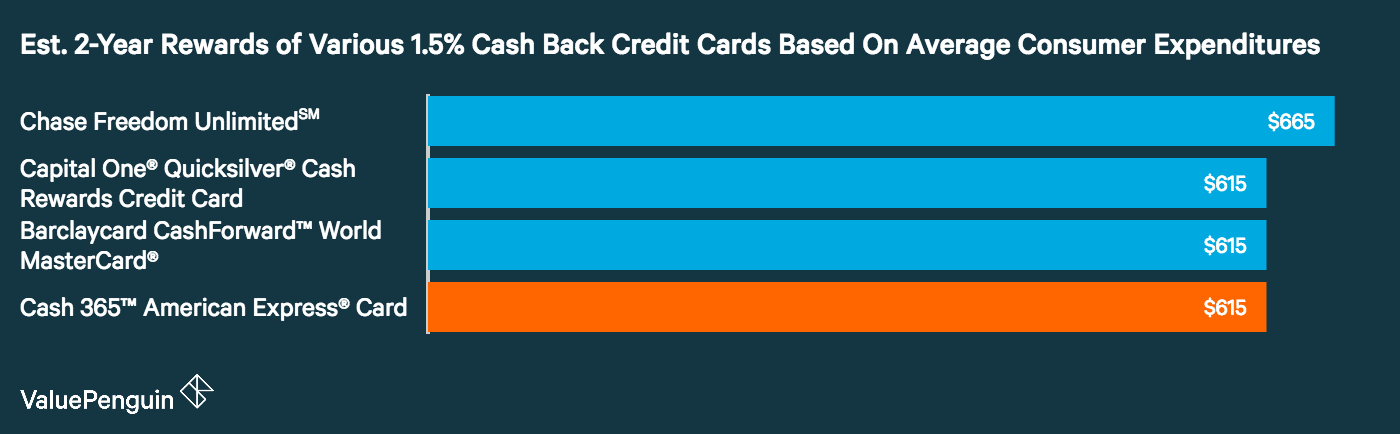 A graph comparing the total estimated rewards earned through 1.5% cash back credit cards based on average consumer expenditure data from the BLS.