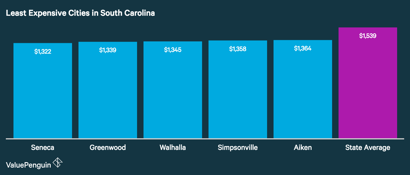Graph showing how the top five least expensive cities in South Carolina for auto insurance stack up
