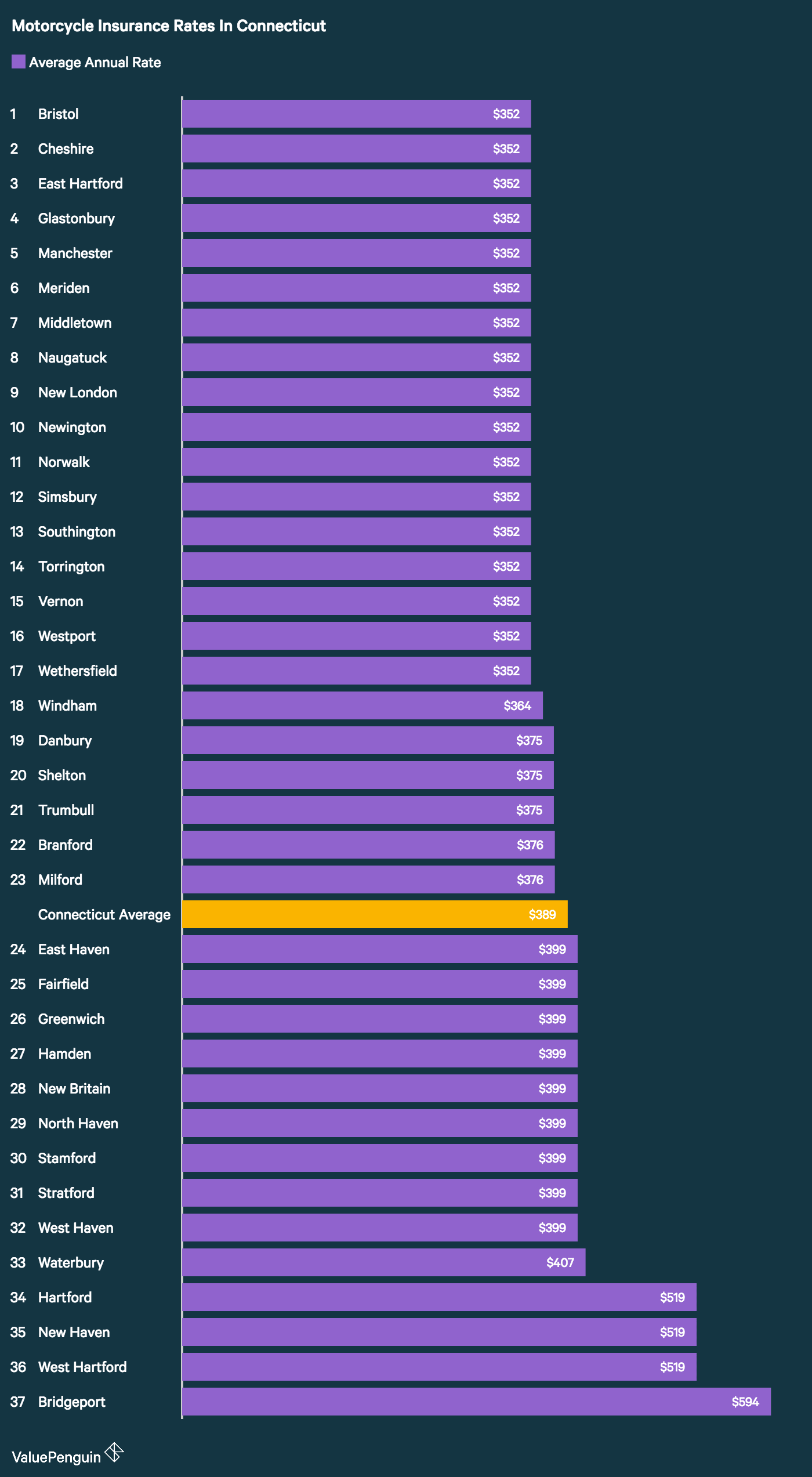The cities in Connecticut with the cheapest motorcycle insurance in Connecticut.