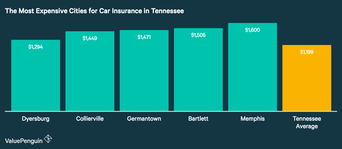 Graph showing how the top five most expensive cities in Tennessee for auto insurance stack up
