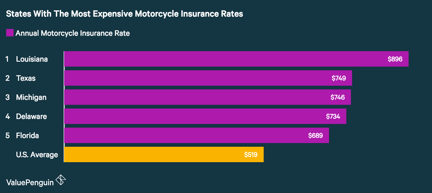These states in the U.S. had the most expensive motorcycle insurance rates, according to our study.