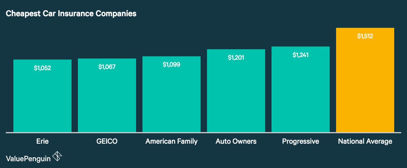 Graph shows the five cheapest car insurance companies in the United States