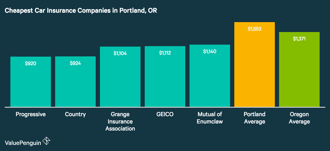 The graph shows the the five cheapest car insurance companies in Portland, Oregon
