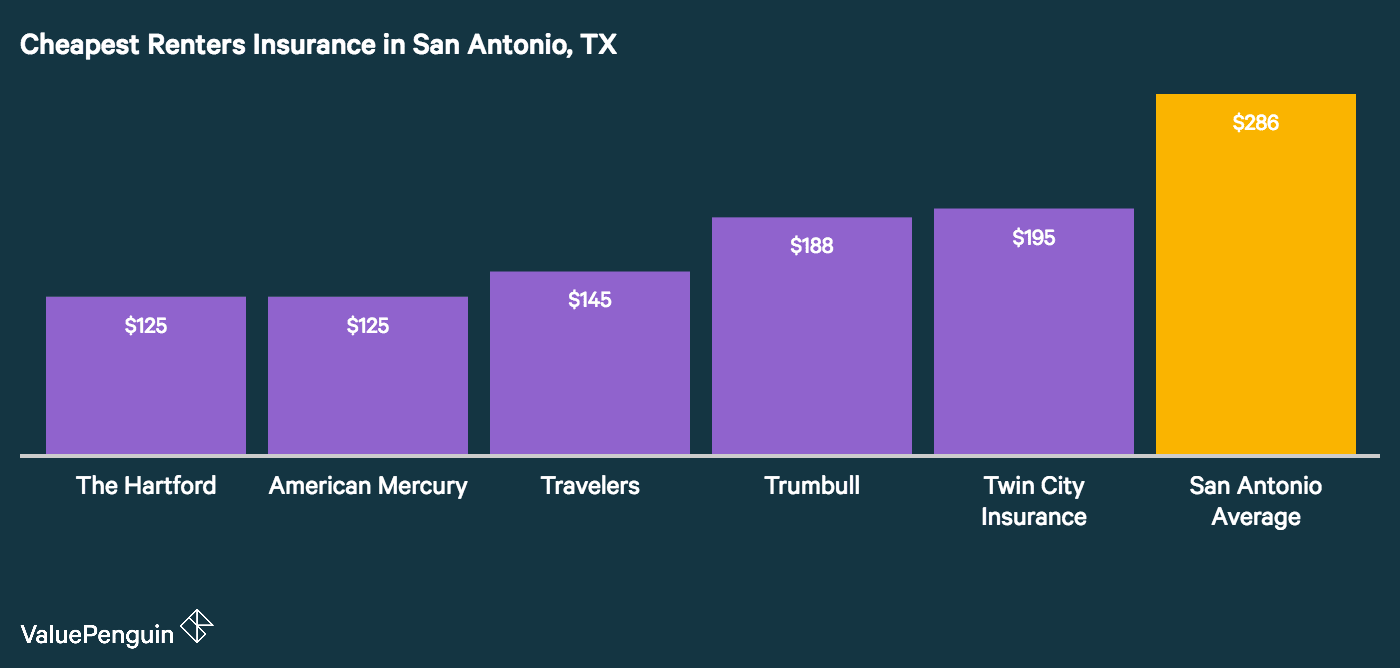 The graph shows which companies are the most affordable for renters insurance in San Antonio, Texas
