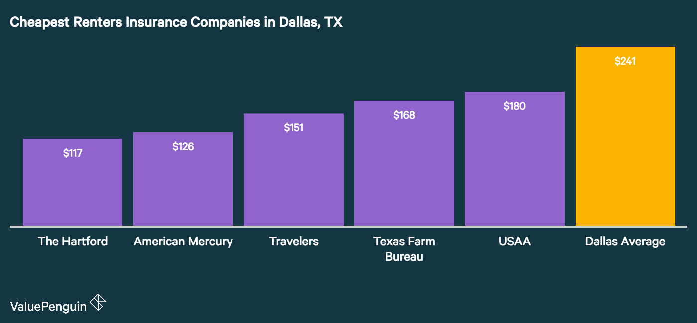 The graph shows which companies are the most affordable for renters insurance in Dallas, Texas