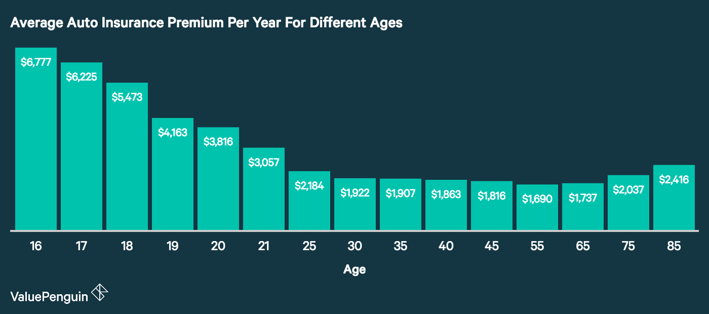 This graph plots auto insurance costs by age for 16 to 70 year old drivers.