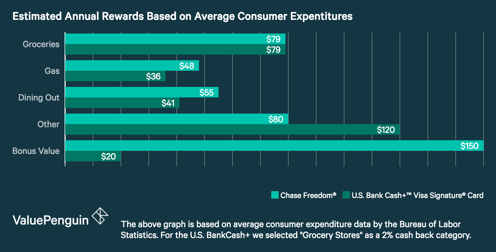 Graph showing how the US Bank Cash+ and Chase Freedom perform in each spending category, based on the average consumer budget.