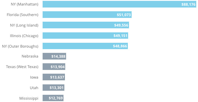 Bar Graph Of Top Five Est And Most Expensive States For Weddings