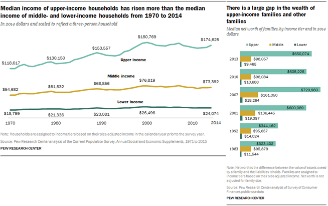 Pew Research Median income Has Not grown Interest Rate