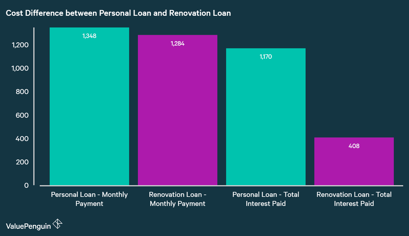 Cost Comparison of Personal Loan and Renovation Loan in Singapore