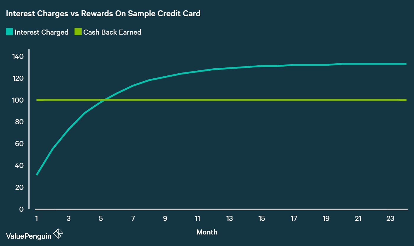 Credit Card Interest Payment vs Rewards