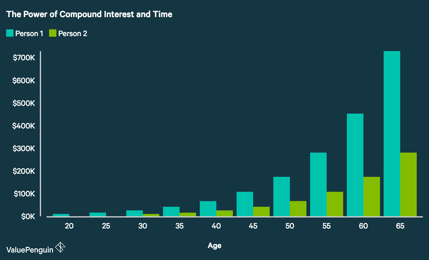 Power of compound Interest and Time