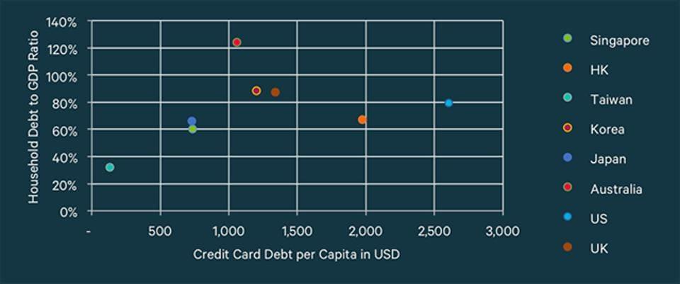 Household debt to GDP vs credit card debt per capita