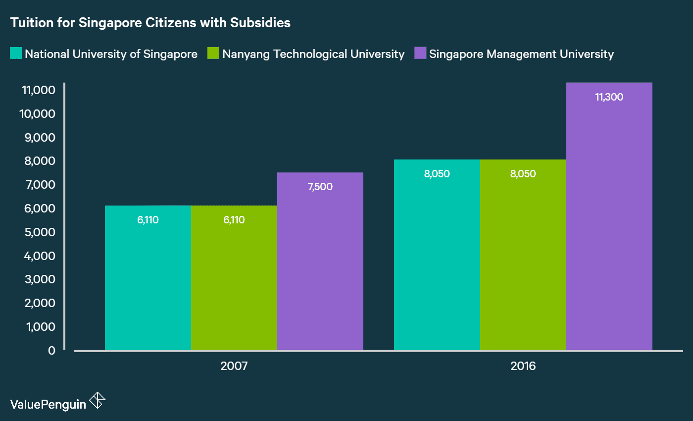 Tuition of Top 3 Universities in Singapore 2