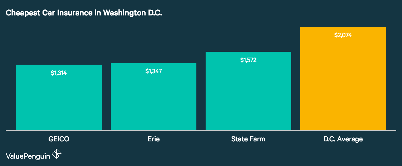 The graph shows which companies are the cheapest for car insurance in Washington DC