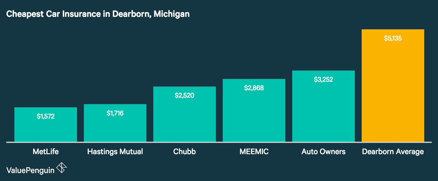 Image displays the five cheapest auto insurers in Dearborn, Michigan