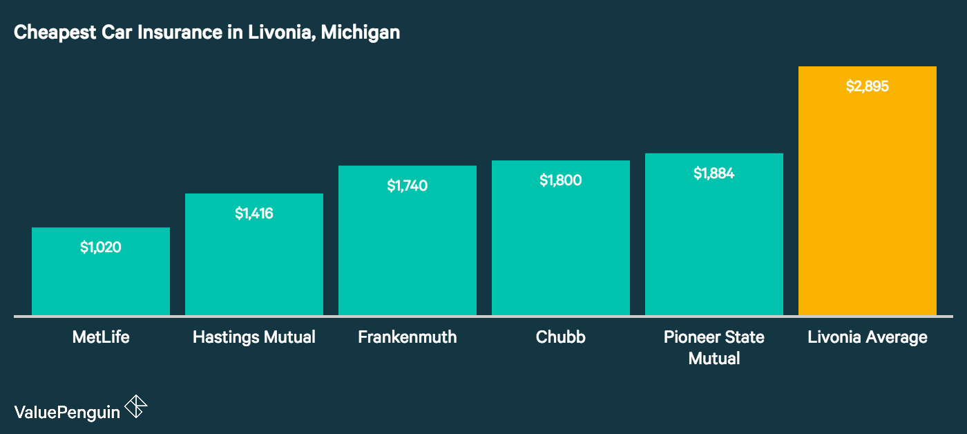 Image displays the five cheapest auto insurers in Livonia, Michigan
