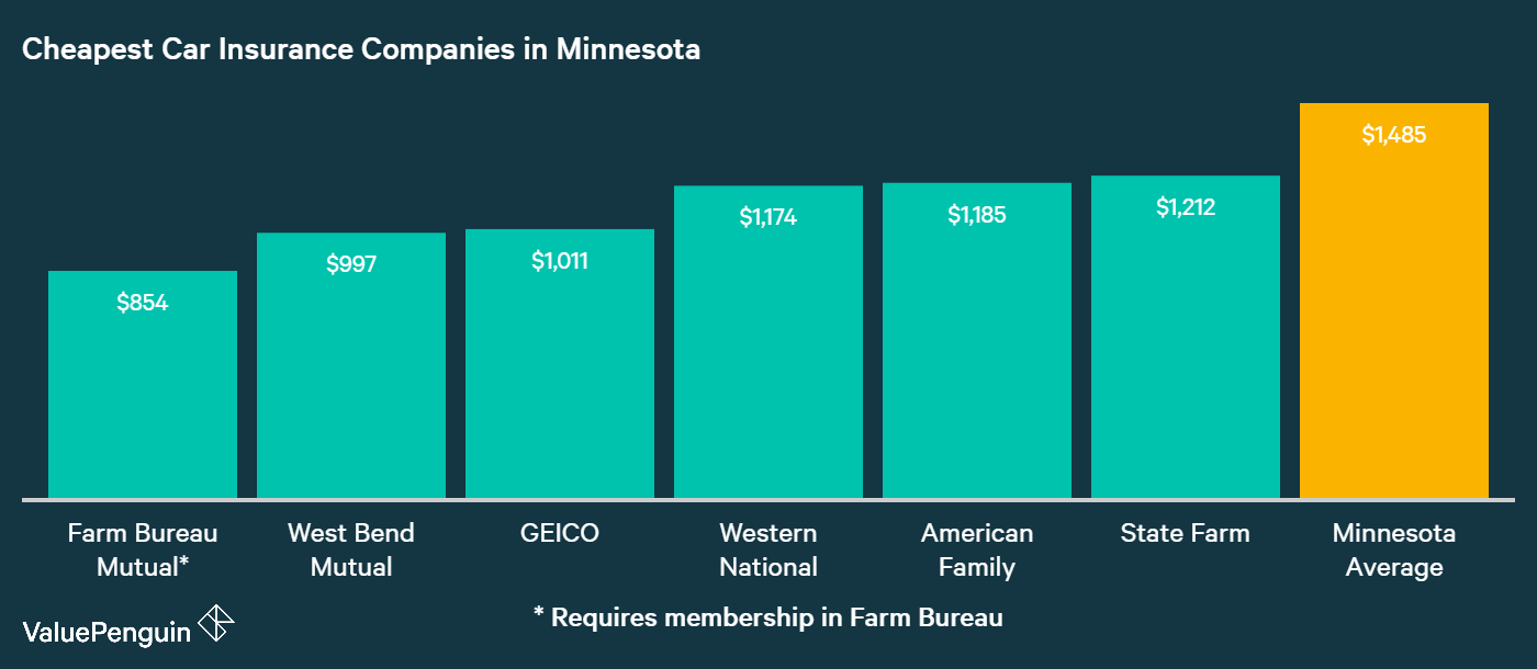 This graph answers the question by ranking the companies in Minnesota with the six lowest rates for insuring our Minnesota drivers' cars.