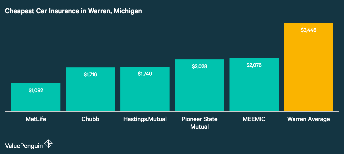 Image displays the five cheapest auto insurers in Warren, Michigan
