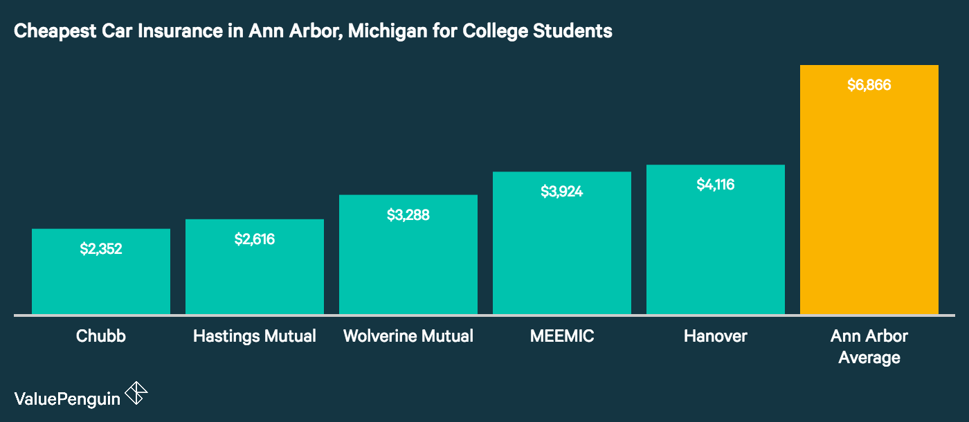 Graph shows the five cheapest insurers in Ann Arbor, Michigan for college aged students