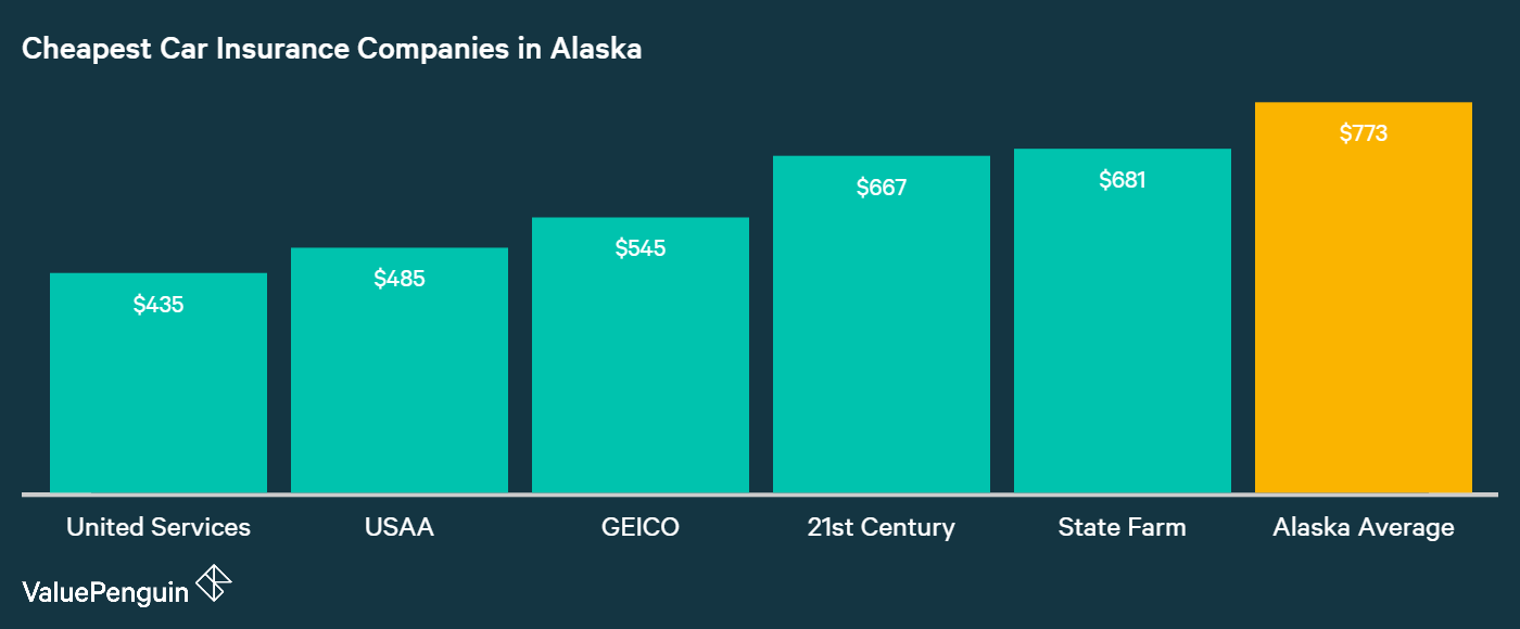 This graph shows which companies people may find the cheapest auto insurance quotes in Alaska